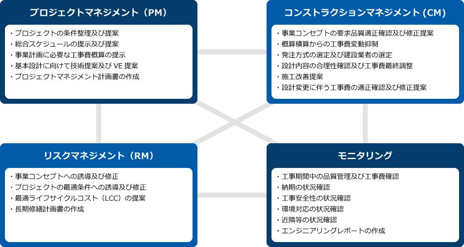 プロジェクトマネジメント コンストラクションマネジメント リスクマネジメント モニタリング