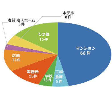 積算 グラフ